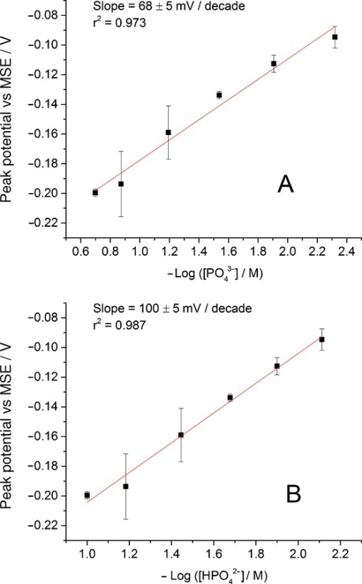 Variation in the peak potential for the oxidation of silver nanoparticles as a function of negative common logarithm of equilibrium concentration of PO43− ion (A) and HPO42− ion (B) in Na3PO4 solutions. Values represent the mean ±S.E.M. of n=3 measurements.