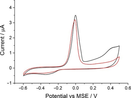 The oxidation of silver nanoparticles on a glassy carbon electrode in 0.1 m NaNO3 (black) and 0.1 m NaH2PO4 (red) at a scan rate of 0.05 V s−1. Each data point consists of a minimum of three repeats.