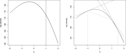 The solid line (in both panels) gives the log full conditional in a NEAT design. In the left panel, the dashed line gives the log of our proposal. In the right panel, the dashed line gives the upper hull and the dotted line the lower hull for adaptive rejection sampling density.