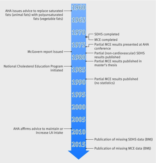 Fig 10 Diet-heart timeline: key research and policy events. SDHS=Sydney Diet heart Study; MCE=Minnesota Coronary Experiment; AHA=American Heart Association; LA=linoleic acid