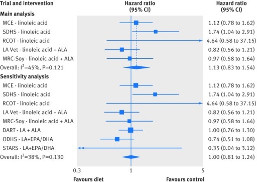 Fig 7 Meta-analysis for mortality from coronary heart disease in trials testing replacement of saturated fat with vegetable oils rich in linoleic acid. Main analysis: trials provided replacement foods (vegetable oils) and were not confounded by any concomitant interventions. Sensitivity analysis: includes trials that provided advice only and/or were confounded by addition of n-3 EPA and DHA. Risk ratios were used as estimates of hazard ratios in MCE, RCOT, LA Vet, and MRC-Soy. MCE=Minnesota Coronary Experiment; SDHS=Sydney Diet Heart Study; RCOT=Rose Corn Oil Trial; LA Vet=Los Angeles Veterans Trial; MRC-Soy=Medical Research Council Soy Oil Trial; DART=Diet and Re-infarction Trial; ODHS=Oslo Diet Heart Study; STARS=St. Thomas Atherosclerosis Regression Study; LA=linoleic acid; SFA=saturated fat; ALA=α linolenic acid; EPA=eicosapentaenoate; DHA=docosahexaenoate
