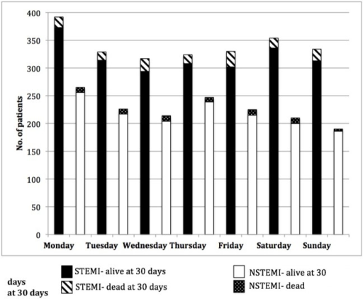Day of admission of 3757 patients admitted with STEMI or NSTEMI, subdivided by 30-day survival status. NSTEMI, non-ST elevation myocardial infarction; STEMI, ST elevation myocardial infarction.