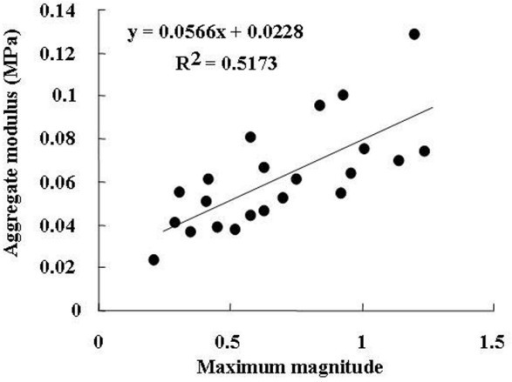 Correlation between the maximum magnitude and the aggregate modulus in collagenase-injected articular cartilage.