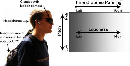An illustration of the sensory substitution device and its conversion principles.A) The vOICe program is installed on the notebook computer in the backpack. The camera is hidden in the glasses and the earphones provide the result of the image-to-sound conversion. B) Conversion principles for The vOICe.