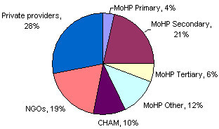 Health expenditure in Malawi by provider sector, 1998/9 FY. (Source: Government of Malawi, Ministry of Health and Population: Malawi National Health Accounts: a broader perspective of the Malawian Health Sector, 2001).