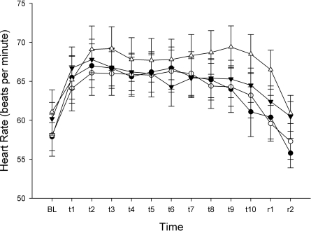 Heart rate response to low- and high-dose tilts. Despite the drop in blood pressure seen during the high-dose tilt, there was no significant difference in the heart rate response (low-dose tilt P = 0.979; high-dose tilt P = 0.273) between the insulin and saline sessions (Fig. 3). •, low-dose insulin; ○, low-dose placebo; ▴, high-dose insulin; ▵, high-dose-placebo.