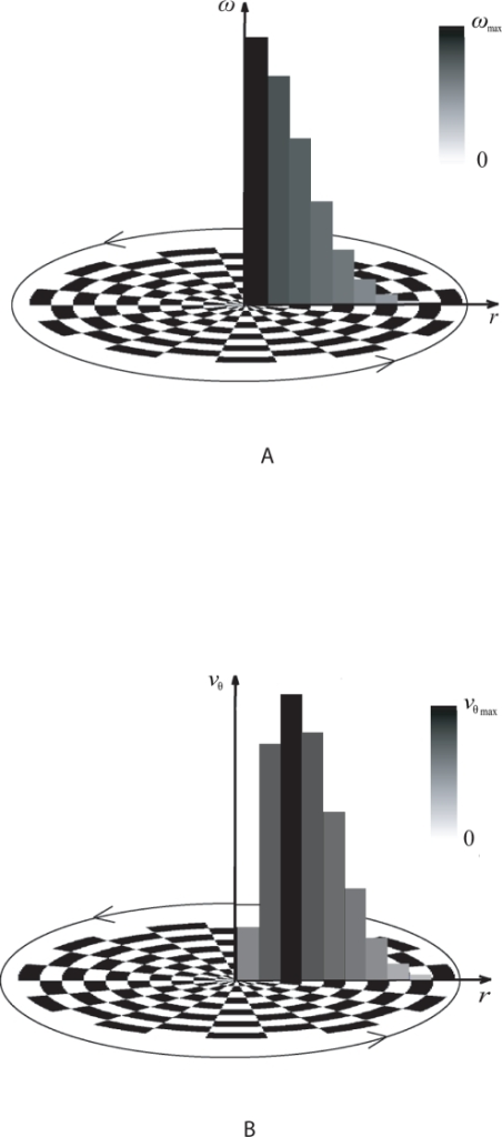 Artificial flow grid based on Oseen vortex formulation.Gray-scale intensity based polar grid with alternating contrast track intervals in a rotational fashion representing the vortical tracks of motion is demonstrated with (a) and (b) describing the variation of angular and tangential velocities respectively. The velocity variation is discrete based on the configuration of the grid, which is constructed using alternating dark and bright segments in the radial and angular directions.
