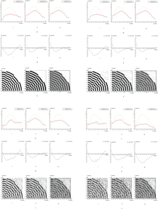 Tracking accuracy of rotation based on variation of noise in image.Comparison of analytical and computational flow velocities in the radial direction is illustrated. Velocity profiles and their differences are shown in (a,d,g,j) and (b,e,h,k) respectively. Quadrant of the vortical grid is displayed in (c,f,i,l). Variation of feature density adjusts the moderation and extent of flow grid prediction.