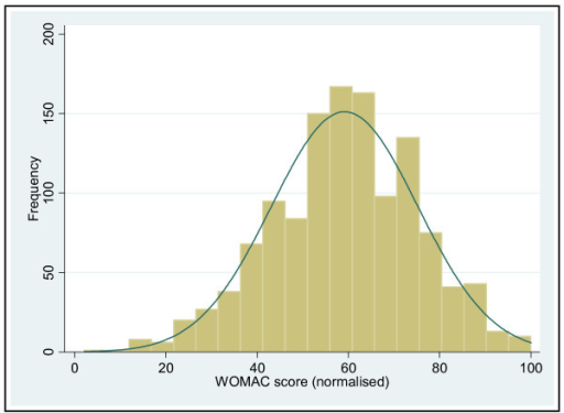 Histogram of distribution of total WOMAC score.