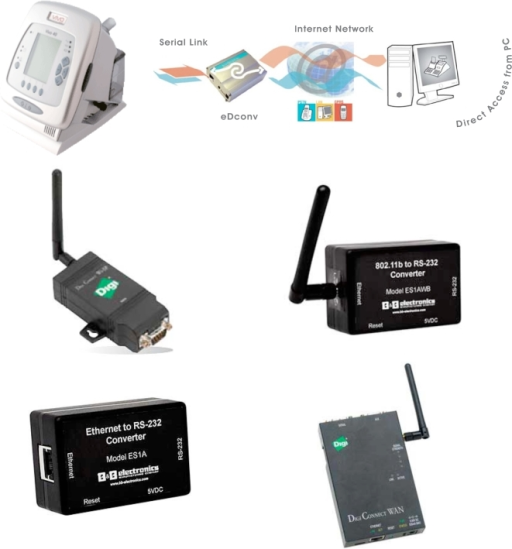 Various commercially available devices for establishing remote connections.