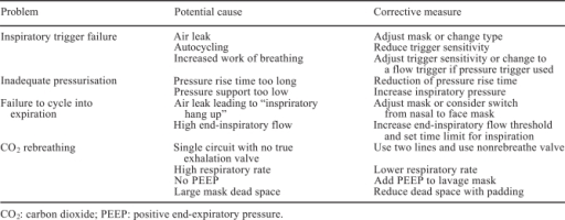 Troubleshooting of crucial issues in pressure support ventilation [67].