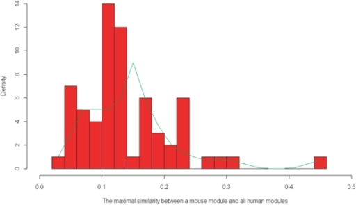Histograph of the maximal similarity for the 65 mouse modules to all the human modules.The trend line is fitted by the lowess algorithm [54]. This plot displays a few pairs of human-mouse modules with relatively high similarity.
