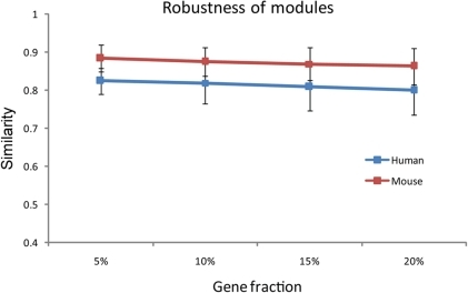 Sensitivity of the modules with respect to the size of the dataset.Shown in the plot are the mean and standard deviation of the similarity between the modules identified when a fraction of data is removed from the raw dataset and those identified with the full dataset.