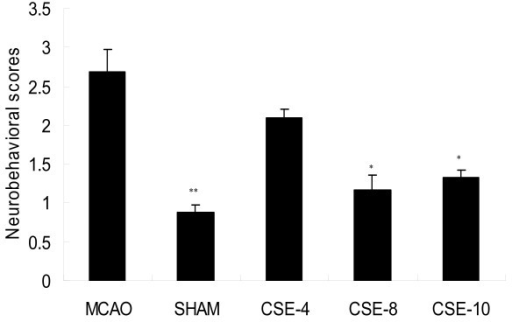 Effect of CSE on the Development of Behavioral Abnormalities after middle cerebral artery occlusion . Values are shown as means ± SEM. *p < 0.05 vs. MCAO group, **p < 0.01 vs. MCAO group. (FSHAM = 17.642, dfSHAM = 11, pSHAM = 0.001, F CSE-4 = 2.252, df CSE-4 = 11, p CSE-4 = 0.162, F CSE-8 = 16.396, df CSE-8 = 11, p CSE-8 = 0.01, F CSE-10 = 22.738, dfSHAM = 11, pSHAM = 0.02)