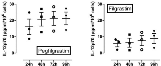 In vitro monocytic release of bioactive IL-12p70. Monocytes (1 × 106) purified from the peripheral blood of patients given pegfilgrastim (n = 3) or filgrastim (n = 3) were stimulated with LPS as detailed in the legend to Figure 3B. Supernatants were harvested daily and used to measure IL-12p70 by ELISA. Each point is representative of the mean value of triplicate IL-12p70 measurements.