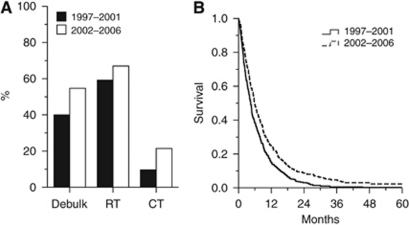 Change in management and outcome. Proportions of patients receiving tumour debulking surgery (vs biopsy) and adjuvant radiotherapy (RT) and chemotherapy (CT) in the two 5-year periods of the study ((A) all comparisons with χ2-test, P<0.05). Kaplan–Meier curves for the two study periods (B). Comparison with log-rank test shows significant improvement in survival (P<0.001).