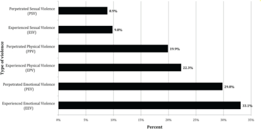 Reported percentages of men experiencing or perpetrating intimate partner violence (IPV) by type of violence (n=665).