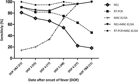Sensitivity of Platelia NS1, MAC-ELISA and RT-PCR depending on DOF* (n = 239).*DOF: Day after onset of fever.