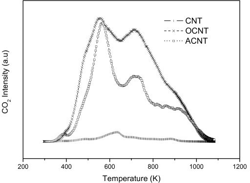 TPD profiles of the evolution of CO2. TPD, Temperature-programmed desorption.