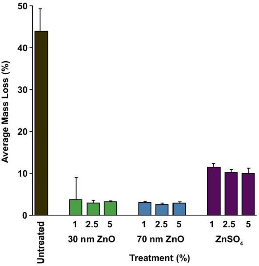 Inhibition of eastern subterranean termite feeding by treatment of southern pine with particulate nano-ZnO and soluble ZnSO4 [19].