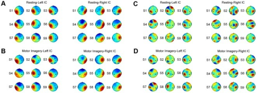 Spatial patterns and spatial filters of the motor components for all nine subjects.(A) spatial patterns of the resting state; (B) spatial patterns of the motor imagery state; (C) spatial filters of the resting state; (D) spatial filters of the motor imagery state. Black dots in each scalp map indicate positions of C3 and C4 electrodes. In each subfigure, the left and right motor ICs for all subjects were grouped on the left and the right panel respectively.