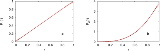 Effects of imperfect resolution.(a) p1(r), the distribution of competitiveness after the first round and (b) p2(r) after the second round. The resolution parameter is the width of f(x), which is set to be Γ = 5% here. For comparison, the dotted lines show the cases for Γ = 0.