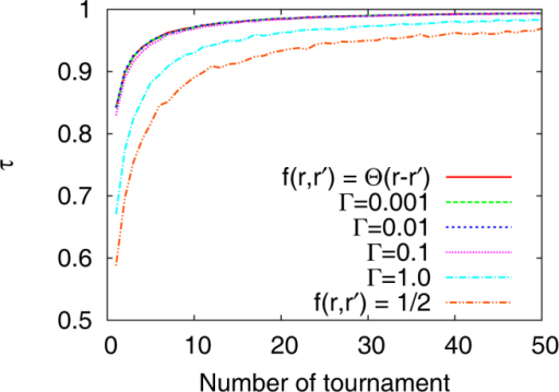 Behaviour of the Kendall tau rank correlation coefficient for the contestants' performance when the each contestant's cumulative prize money determines her competitiveness.