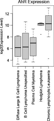 AhR mRNA expression varies among five human B lineage cancers. Relative levels of AhR expression in five human B lineage cancers were assessed by analysis of microarray data obtained from 1,036 human cancer cell lines (http://www.broadinstitute.org/ccle/home). Each box plot reports the distribution of the AhR transcript within the samples belonging to the corresponding B lineage cancer type