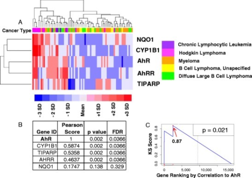Relative expression of AhR mRNA and AhR target genes in human tumor cell lines. Analysis of microarray data obtained from 1,036 human cancer cell lines (http://www.broadinstitute.org/ccle/home) is presented. a Data corresponding to the five lymphoid malignancies listed and five transcripts, including AhR and four of its putative targets, are displayed as a color-coded gene-by-sample heat map, with rows (genes) and columns (samples) sorted by hierarchical clustering [136]. b Microarray data for the same five lymphoid cancers were analyzed, and genes ranked by Pearson correlation between the level of AhR expression and that of four known AhR target genes, CYP1B1, NQO1, TIPARP, and AhRR. Permutation-based p values and the corresponding FDR-corrected q values are shown. c A Kolmogorov–Smirnov test was performed to assess the strength of the association between AhR and its four targets. The x-axis lists the genes in the human transcriptome sorted by their distance from AhR (from the closest, left, to the furthest, right). The position of the four AhR targets (red ticks) is significantly skewed toward the left-hand side of the list (permutation-based p value = 0.021) [137]