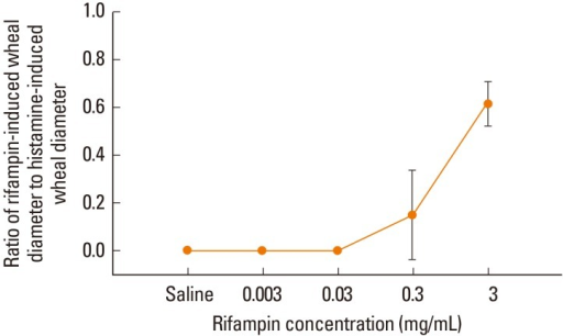 The ratio of rifampin-induced mean wheal diameter to histamine-induced mean wheal diameter according to rifampin concentration in 9 normal controls. Data are expressed as means±SD.