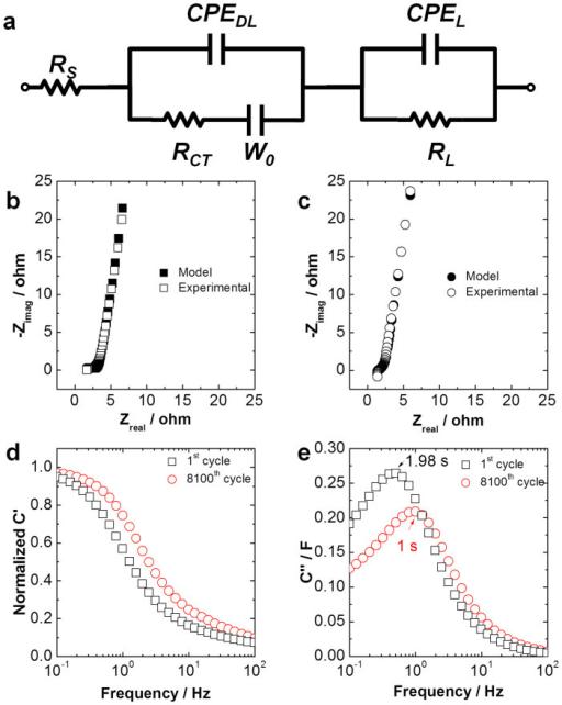electrochemical impedance spectroscopy  eis  study  a