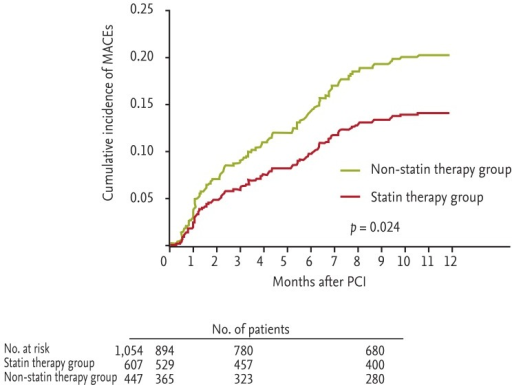 Major adverse cardiac events according to statin use in patients with very low low-density lipoprotein cholesterol levels. MACE, major adverse clinical events; PCI, percutaneous coronary intervention.