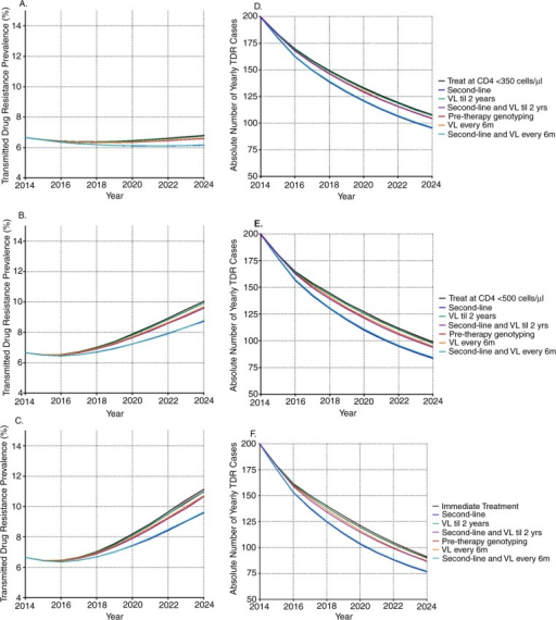 Yearly transmitted drug resistance prevalence (A–C) and absolute number (D–F) of yearly TDR cases by antiretroviral treatment initiation threshold, by patient monitoring strategy, over a period of 10 years. Panel A and D refer to when all monitoring strategies are implemented in combination with treatment initiation at CD4 <350 cells/µl, panel B and E in combination with treatment initiation at CD4 <500 cells/µl, and panel C and F in combination with immediate treatment. VL = viral load testing.