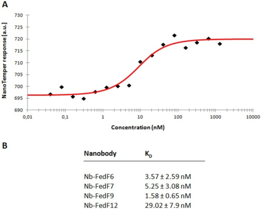 Inhibitory nanobodies recognize FedF15–165 with low nanomolar affinity.Microscale thermophoresis (MST) was employed to determine the in solution affinity between Nb-FedF6, Nb-FedF7, Nb-FedF9 and Nb-FedF12 with FedF15–165. (A) Typical MST measurement showing the interaction between Nb-FedF6 and FedF15–165. Data points are indicated by black diamonds, the fit by the NT Analysis software is shown as a red line. (B) Overview on the determined dissociation constants (KD) for the indicated Nb-FedF15–165 interactions.
