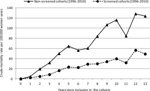 Crude breast cancer mortality rates are illustrated for the screened and nonscreened cohorts of women who were invited to the Norwegian Breast Cancer Screening Program according to the time since inclusion in the cohorts from 1996 to 2010.