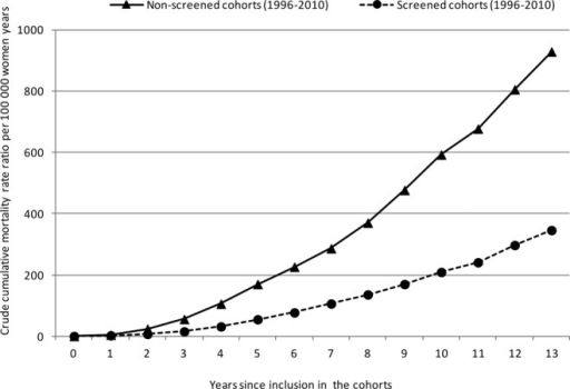 Crude cumulative breast cancer mortality rates are illustrated for the screened and nonscreened cohorts of women who were invited to the Norwegian Breast Cancer Screening Program according to the time since inclusion in the cohorts from 1996 to 2010.