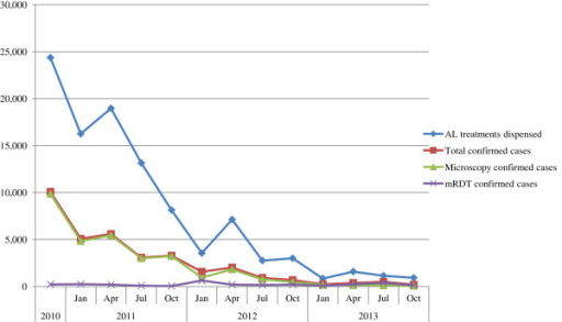 The total numbers of malaria cases and numbers of artemether lumefantrine treatments distributed. Total number of AL treatments dispensed, confirmed malaria cases (microscopy and RDT), microscopy confirmed cases, and RDT confirmed cases across the study area between 2010 and 2013 and broken down in to yearly quarters (except 2010 data which was only collected over the period between September and December).