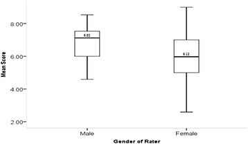 Box plot of overall ICAR score difference between rater gender.
