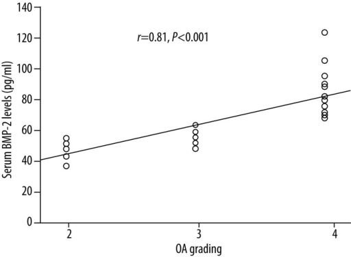 Correlation between serum BMP-2 levels of knee OA patients and disease severity classified according to KL grading system (r=0.81, P<0.001). BMP-2: morphogenetic protein 2; OA: osteoarthritis.