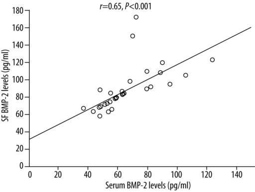 Correlation between serum and SF BMP-2 levels in knee OA patients (r=0.65, P<0.001). BMP-2: morphogenetic protein-2; SF: synovial fluid; OA: osteoarthritis.