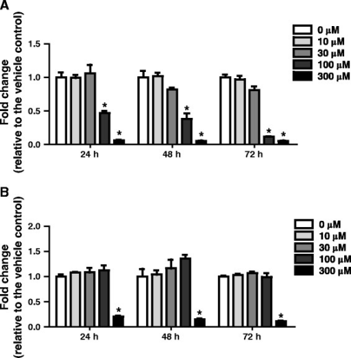 Evaluation of transepithelial electrical resistance (TEER) and cellular toxicity in CdCl2-treated human ALI cultures. Cultures were treated from the basolateral side with various concentrations of CdCl2 for 24, 48, or 72 h. The cultures were washed briefly in PBS and TEER measurements (A) were conducted before processing the cultures for cytotoxicity evaluation using the MTS assay (B). Data (N = 3) are presented as means ± standard deviation. *p < 0.05 was considered to be significant compared to the vehicle-treated control.