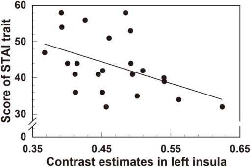 Significant negative correlation between regional gray matter volume in the left insula and the scores of the STAI (trait anxiety) questionnaire.
