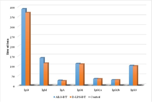 Induction of antibodies in BALB/c mice for two weeks after first injection (Day 14). The results of inductions for all types of antibodies were observed D-ALG-DT>D-LPS-DT.