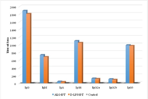 Induction of antibodies in BALB/c mice for two weeks after third injection (Day 42). The results of inductions for all types of antibodies were observed D-ALG-DT>D-LPS-DT. A considerable rise in D-ALG-DT and D-LPS-DT specific antibodies was observed after the third vaccine dose.