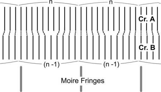 Schematic illustration to explain the generation of moiré fringes based on equation (37c) with Δρ = 0.