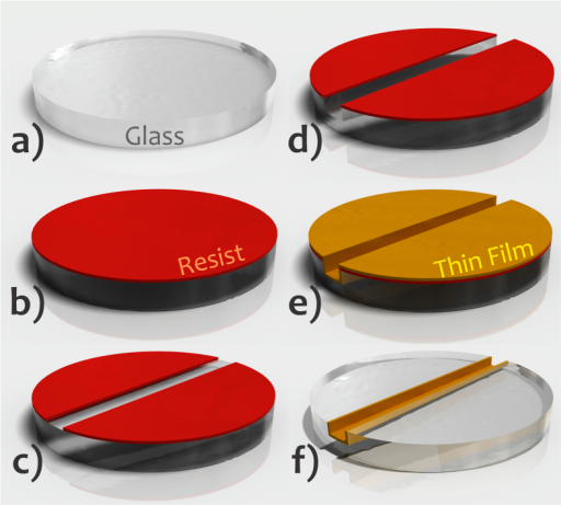 Fabrication of the mask for SU-8 selective polymerization by depositing Al thin film only inside the microchannel.Glass flat slide (a), deposition of positive resist over this slide and then pre-bake (b), UV exposure, development producing the mask for microchannel pattern transfer, and hard bake (c), glass etching (d), deposition of opaque thin film by sputtering over all of the slide (e), and lift-off with the thin film only inside the etched cavity (f). Features not drawn to scale.