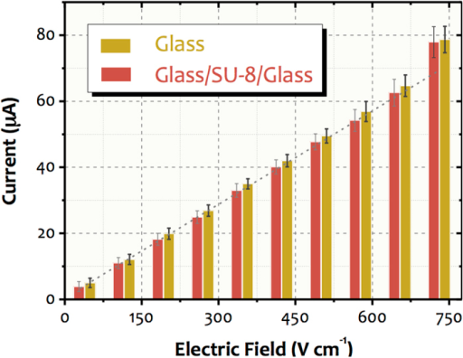 Effect of the remaining SU-8 layer on the surface properties of the microfluidic channel.The Ohm's law plots were obtained by using 20 mmol L−1 phosphate at pH 8.0 for glass (yellow) and glass/SU-8/glass (red) microdevices. Each value represents a global average current which was achieved from four microchips (real-time monitoring for 2 min).