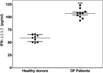 Dengue fever patients enhance their IFN-λ1 levels in blood. IFN-λ1/λ3 levels (pg/ml) in serums from clinical dengue patients and healthy donors were measured by ELISA. The experiment was done by triplicate and reproduced once. Error bars represent standard deviations, *** means p < 0.001