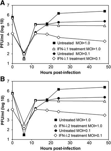 Kinetics of DENV-2 infection inhibition by IFN-λ. C33-A cells were untreated or treated with 10 ng/ml of (a) IFN-λ1 or (b) IFN-λ2 for 6 h prior to infection with DENV-2, which was performed at two different infectious doses (MOI = 0.1 and 1.0). The viral supernatant was titrated by plaque assays at 0, 6, 12, 18, 24 and 48 h post-infection. The points are representative of two independent experiments performed in triplicate