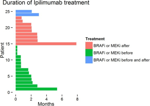 Overview of all anti-CTLA-4 patients according to treatment duration and treatment with BRAF or MEK inhibitors either prior or after anti-CTLA-4Abs.Each bar represents one patient.